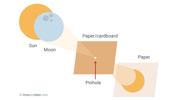 pinhole projector diy